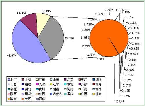 2008年31个省市自治区A股市值规模排行榜 --
