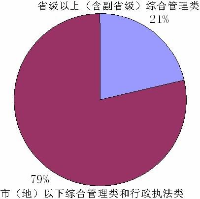 2010年度国家公务员考试招录职位统计分析