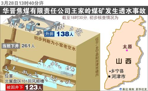 山西煤矿透水事故经核查共153人被困