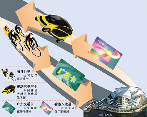 粤港签署《合作框架协议》