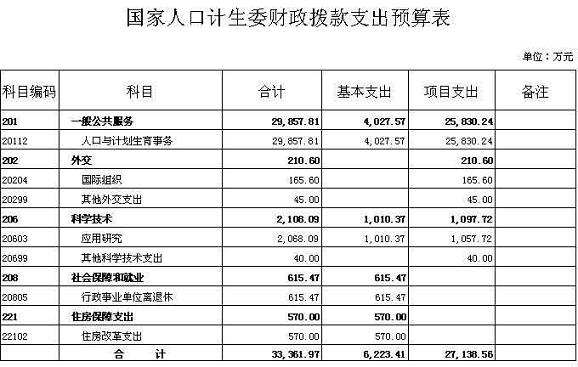 国家人口和计划生育委员会2010年部门预算 表