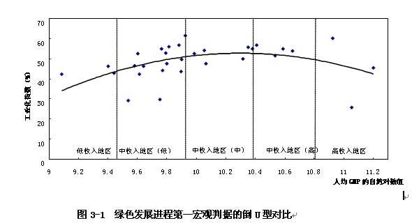 中国31个省市区产业结构调整的宏观判据