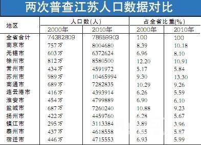 江苏省2010年第六次全国人口普查主要数据公报