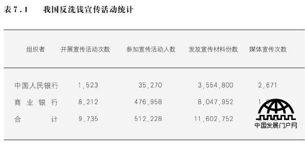 2005年中国反洗钱报告 全文