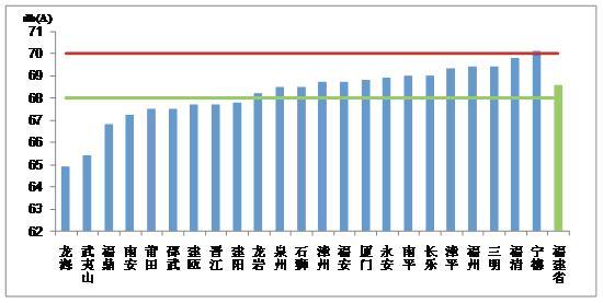 图5各城市道路交通噪声平均等效a声级均值