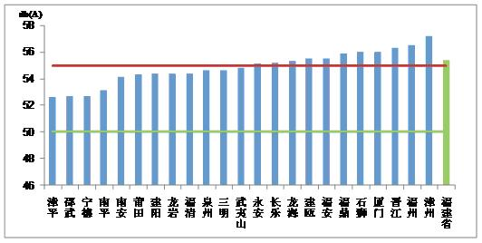 图6各城市区域环境噪声平均等效a声级均值