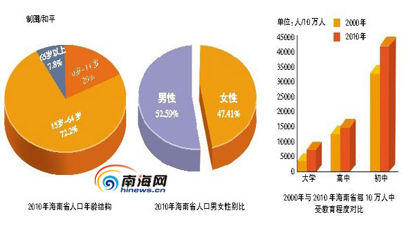 海南省第六次人口普查主要数据公报