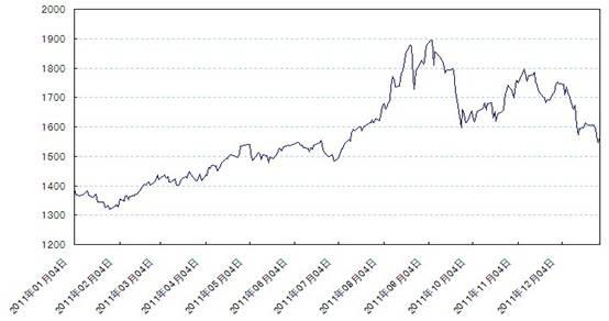 2011年伦敦现货黄金价格走势图