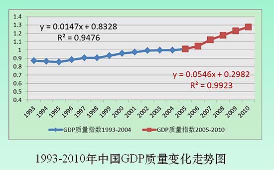 近十年中国gdp增长图_老汉住停尸洞20年_我国近20年gdp