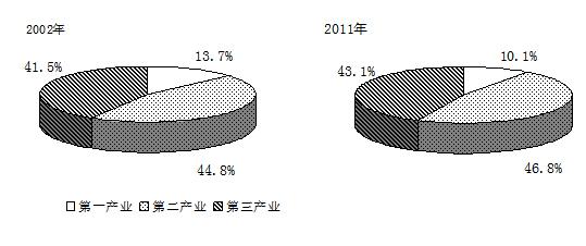 图表:2002-2011年三次产业结构