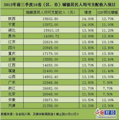 人均期望寿命_北京理工大学_2012北京人均收入