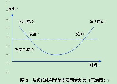 民族复兴 中国梦 国家复兴 中国现代化