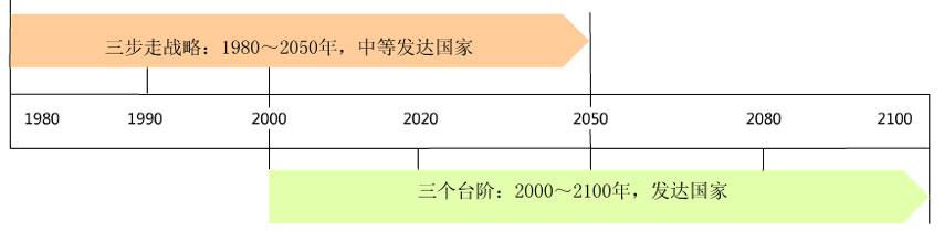 """中国发展的""""三步走战略""""和中国复兴的""""三个台阶"""""""