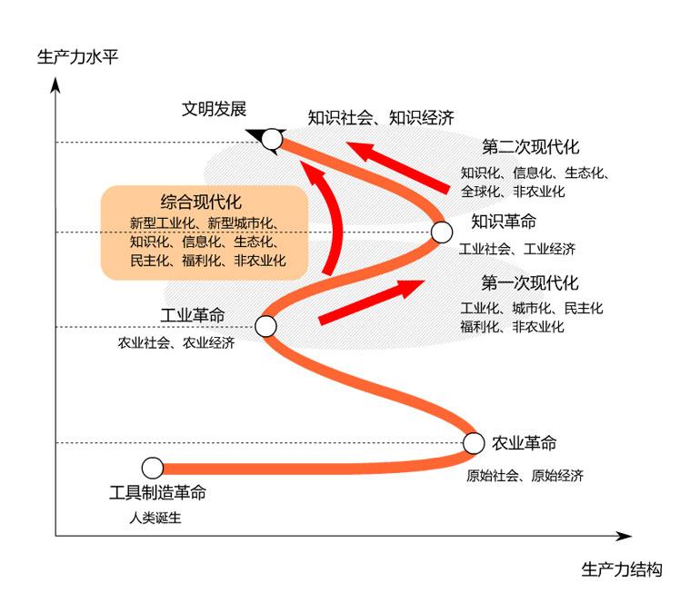 """中国复兴 """"运河战略"""" 民族复兴 国家复兴 现代化 中国复兴 中国梦"""