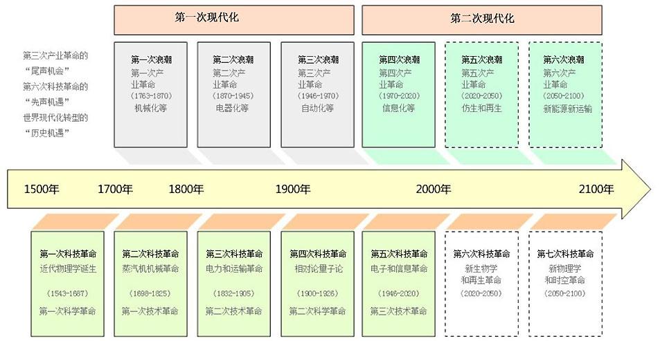 中国复兴的三个机遇 民族复兴 中国复兴 产业革命 科技革命