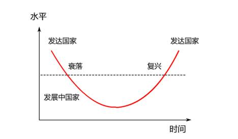 国家复兴 中国复兴 中国梦 民族复兴