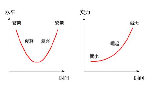民族复兴 中国梦 复兴和崛起示意图 中国现代化