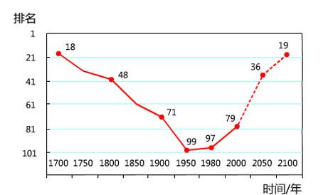 民族复兴 中国梦 中国国际地位 中国现代化