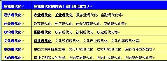 中国复兴的六化建设