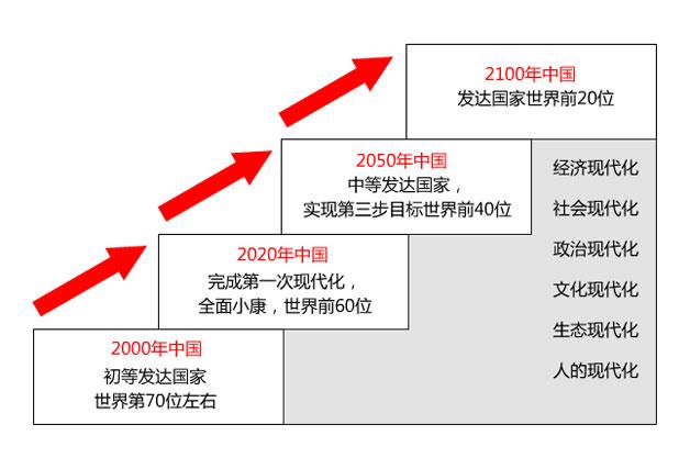 中国复兴的六化建设 中国复兴的三个台阶 民族复兴 现代化