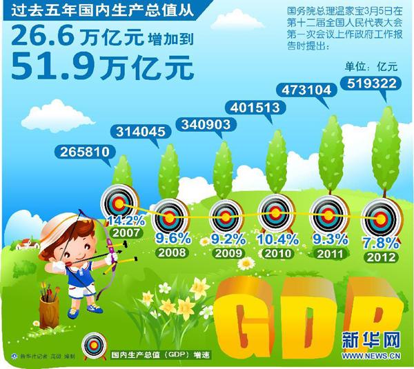 过去5年中国GDP从26.6万亿元增至51.9万亿元