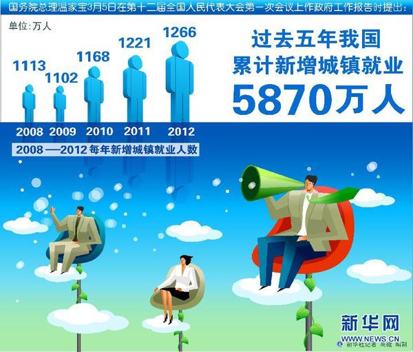 过去五年我国累计新增城镇就业5870万人
