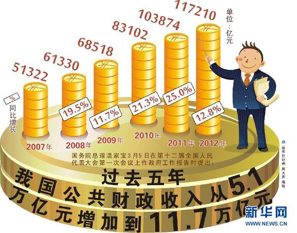 2013年政府工作报告 过去五年我国公共财政收入从5.1万亿元增加到11.7万亿元