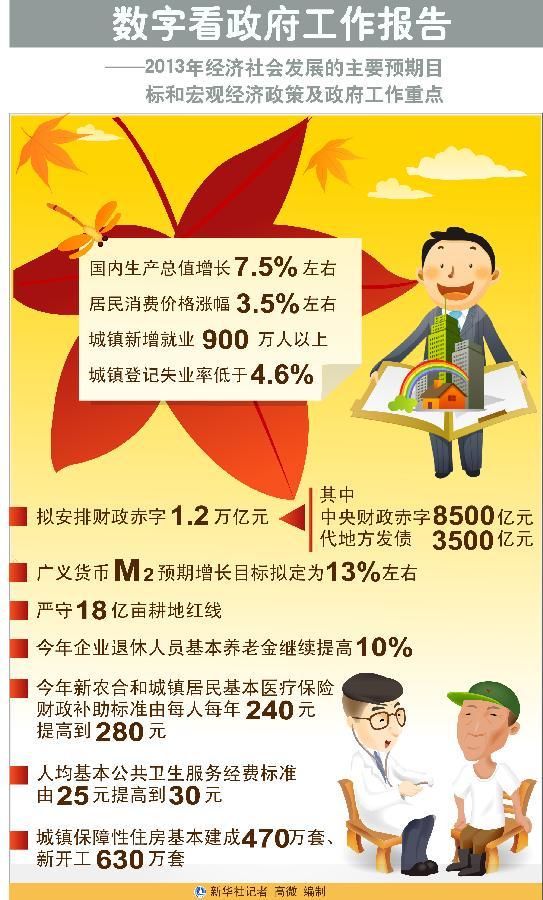 2013年经济社会发展的主要预期目标及政府工作重点