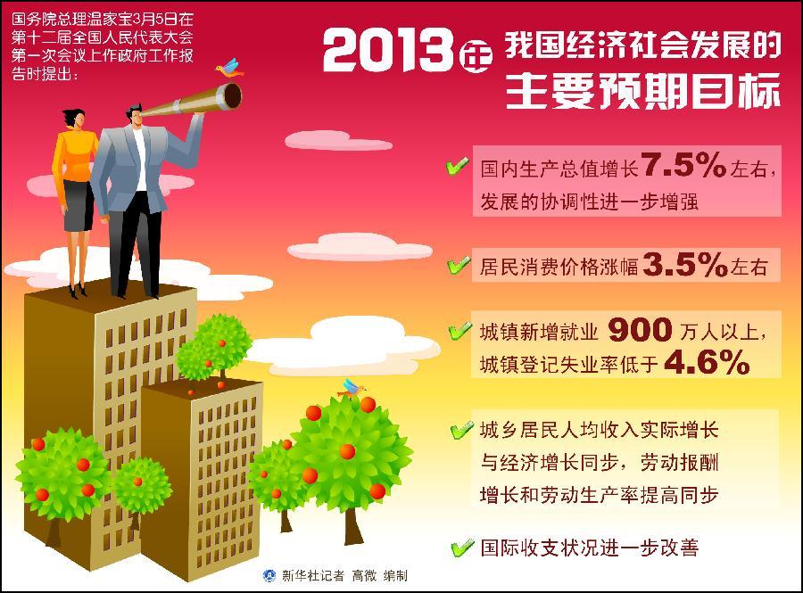 2013年我国经济社会发展的主要预期目标