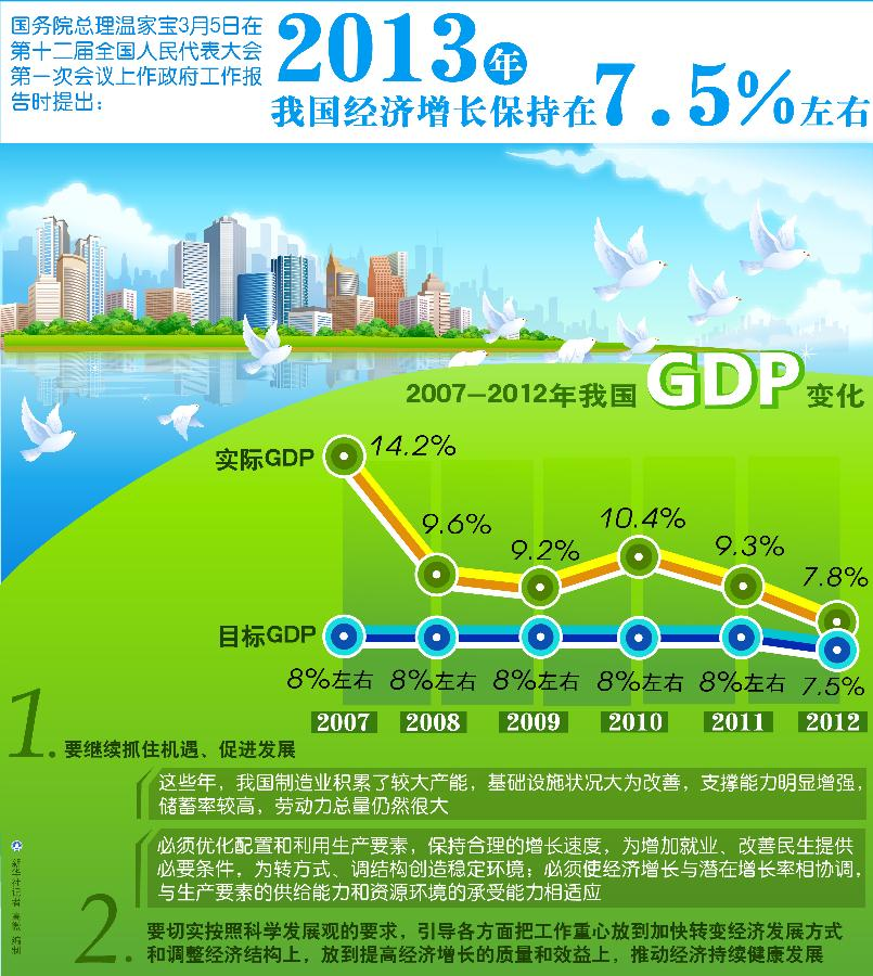 2013年政府工作报告 2013年我国经济增长保持在7.5%左右
