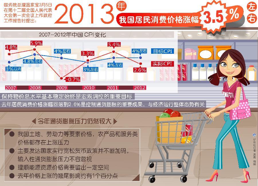 政府工作报告 2013年我国居民消费价格涨幅3.5%左右