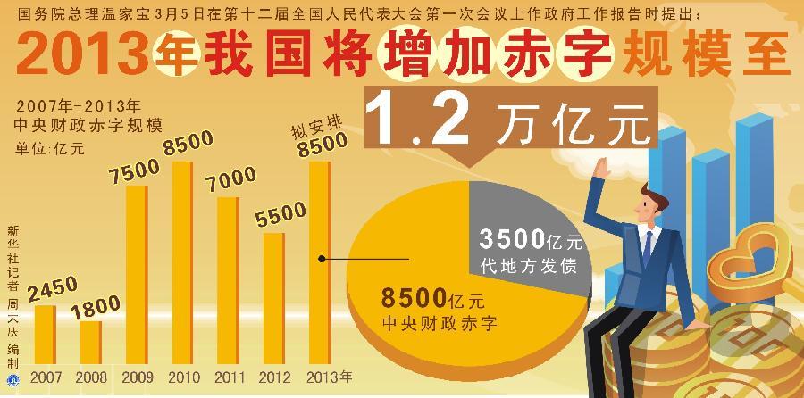 2013年我国将增加赤字规模至1.2万亿元 政府工作报告