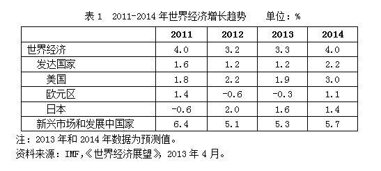 2013年世界经济贸易形势 预计货物贸易量增3