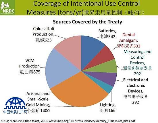 世界汞用量控制现状