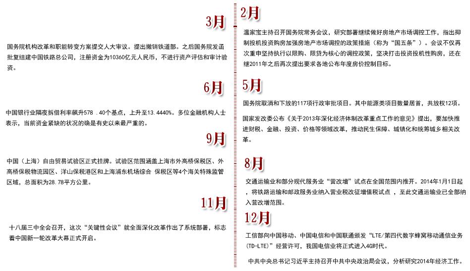 2013年宏观经济政策大事件_中国发展门户网-