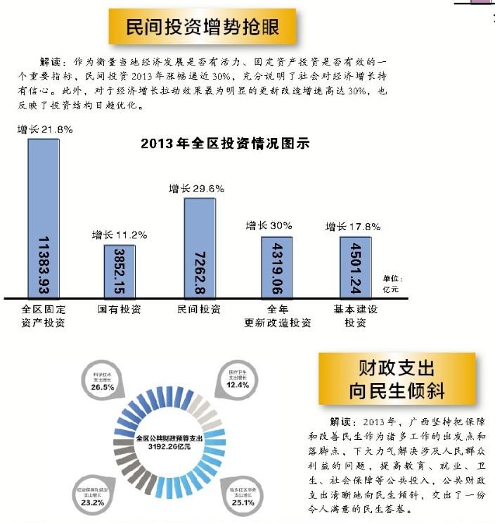 2013年广西生产总值超1.4万亿元 同比增长10.2%
