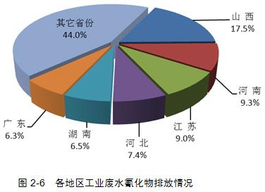 5各地区工业重金属排放情况