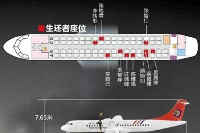 专家:飞机舱内座位无最安全区