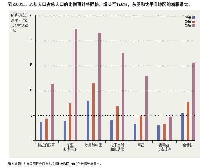 【2016我国老年人数量,占总人口的比重】
