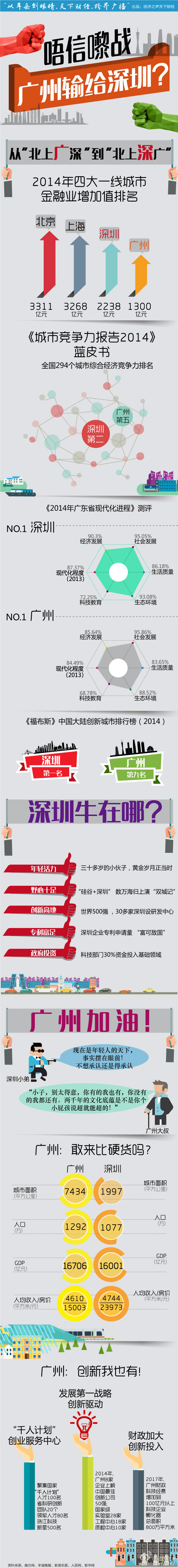 """图解:深圳的""""泡沫"""" - 记彔无疆 - 数字中国"""