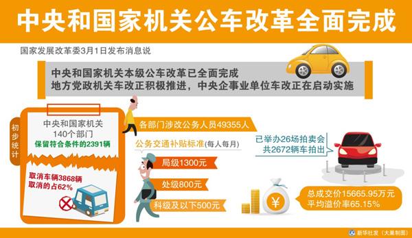2014年国家机构改革_最新消息中央国家机关公车改革已完成图_房
