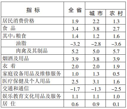 注:居民消费价格及相关价格指数由国家统计局云南调查总队提供。