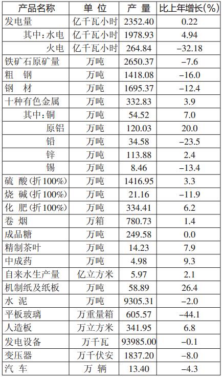 云南省2015年国民经济和社会发展统计公报[1]