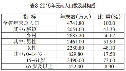 全年全体居民人均可支配收入[10]15223元,比上年增长10.5%,城镇常住居民人均可支配收入26373元,增长8.5%。农村常住居民人均可支配收入8242元,增长10.5%。城镇常住居民人均消费性支出17675元[11],增长8.6%。农村常住居民人均生活消费支出6830元,增长13.3%。