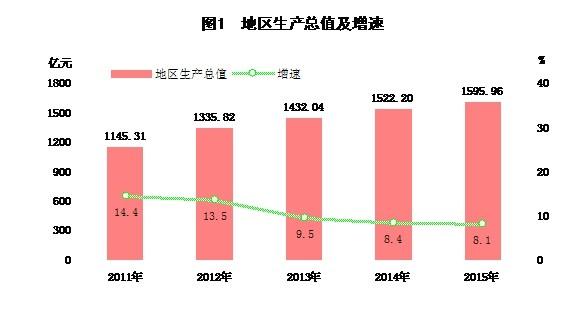 三次产业结构比例由上年的17.2:45.6:37.2调整为16