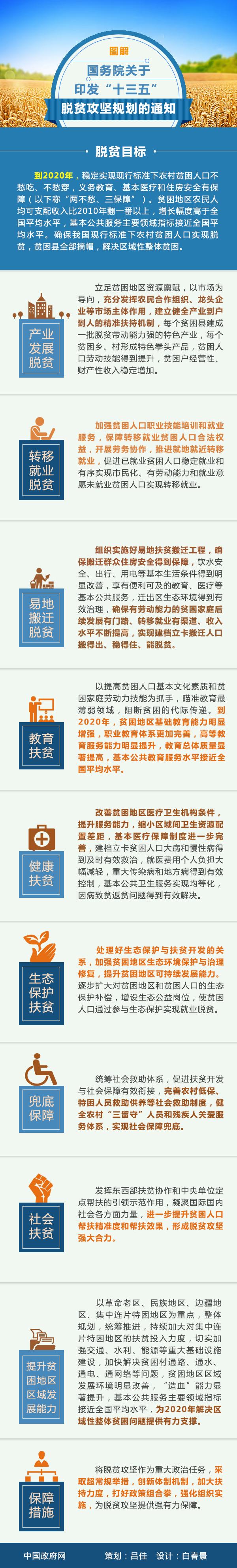 """图解:国务院关于印发""""十三五""""脱贫攻坚规划的通知。中国政府网制作"""