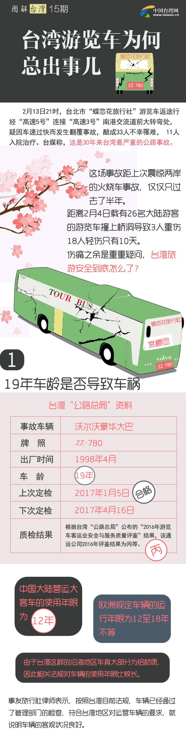 台湾游览车为何总出事儿