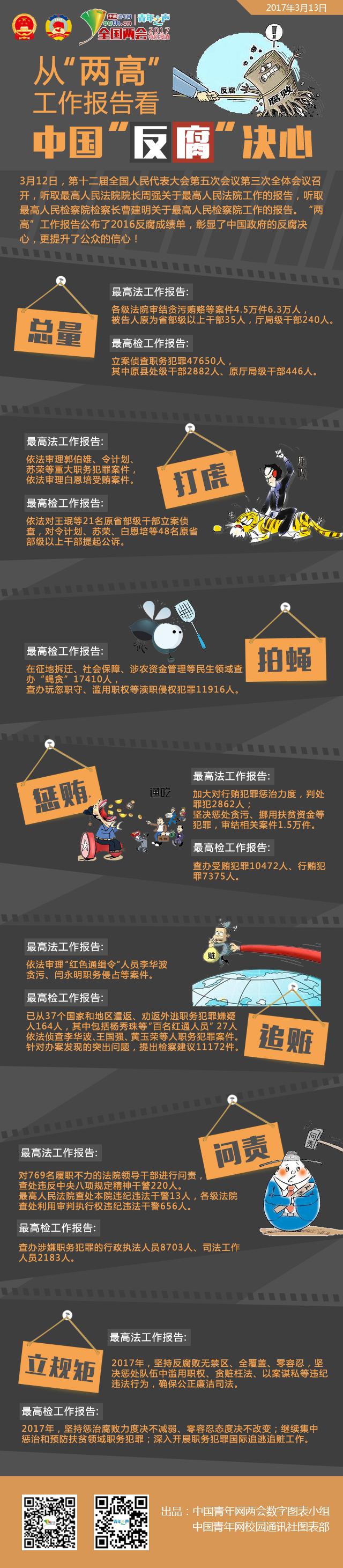 """图表:从""""两高""""工作报告看中国""""反腐""""决心"""