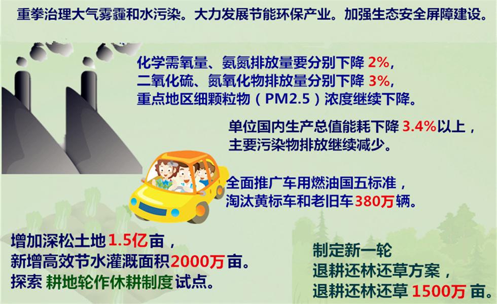 图解:从《政府工作报告》看中国绿色发展之路