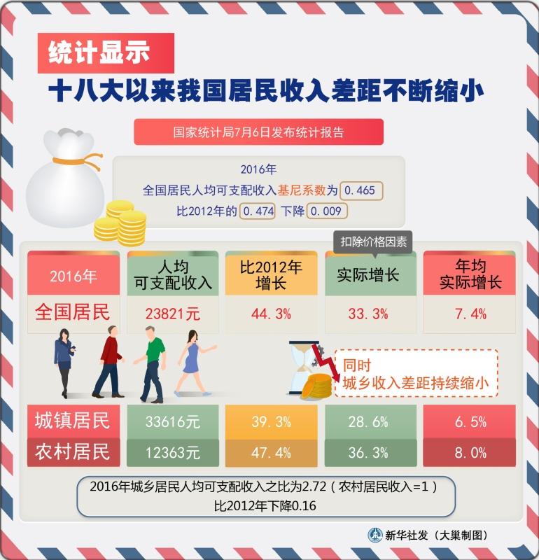 2017年全国31省市最低工资排名 - 纳兰容若 - 纳兰容若